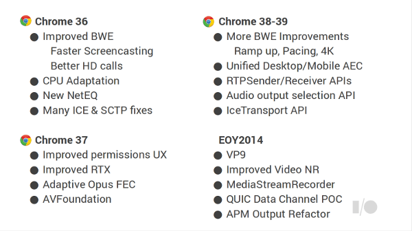 WebRTC improvements by Chrome version