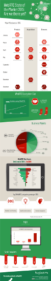Infographic: WebRTC State of the Market - Are we there yet?