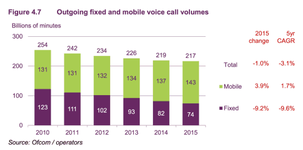 Outgoing fixed and mobile voice call volumes